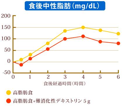 難消化性デキストリンによる中性脂肪抑制