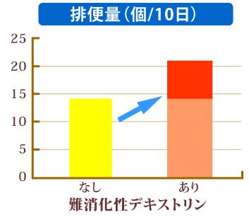 難消化性デキストリンによる排便量の変化