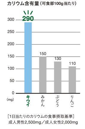 カリウムのグラフ