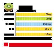 キウイに含まれる栄養素