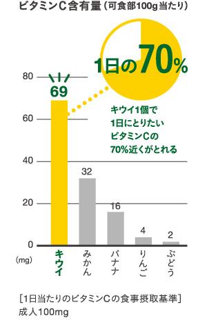 ビタミンC グラフ01