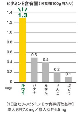 ビタミンEグラフ