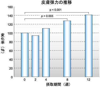 AGハーブMIXによる肌改善グラフ