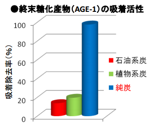 AGEsの吸着活性