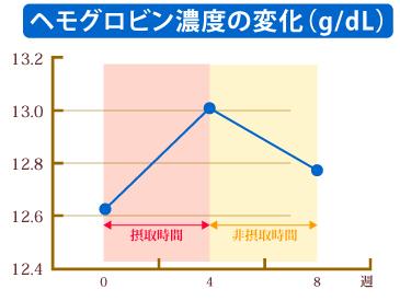 難消化性デキストリンによるヘモグロビン濃度の変化