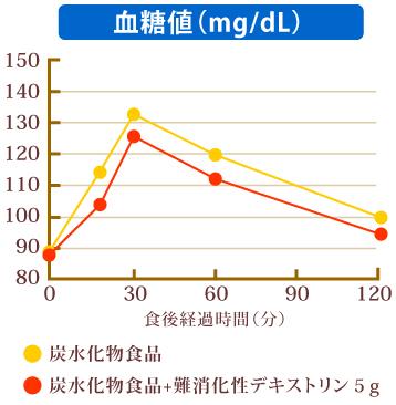 難消化性デキストリンによる血糖値抑制