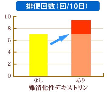 難消化性デキストリンによる排便回数の変化