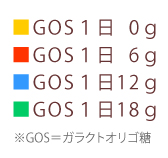 gos02